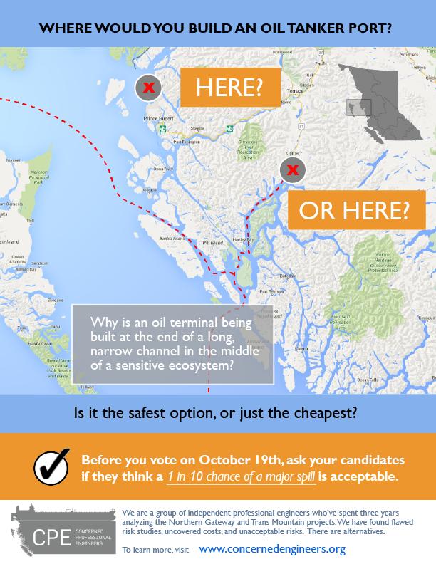 CPE_Northern-Gateway_port-options